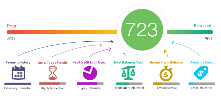 Online Credit Score Personal Loans